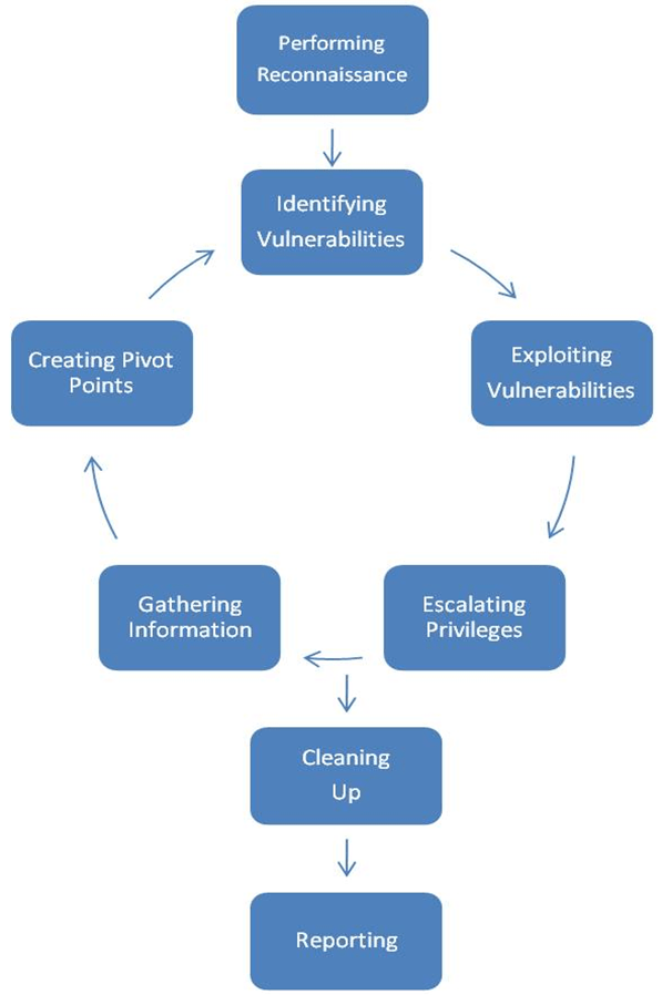 Test Site Vulnerability