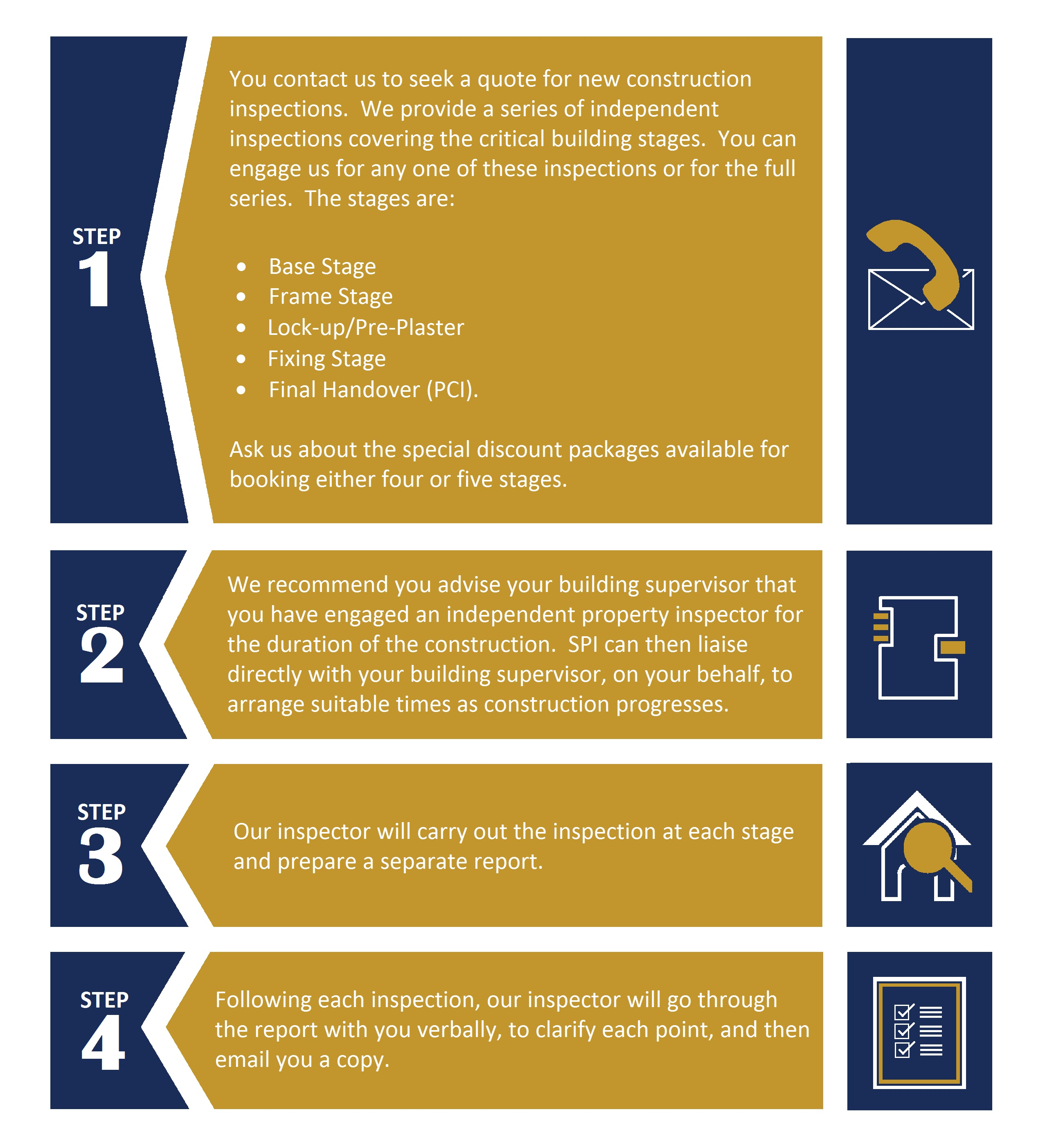 Our 4 Step Inspection Process Spi Property Inspections