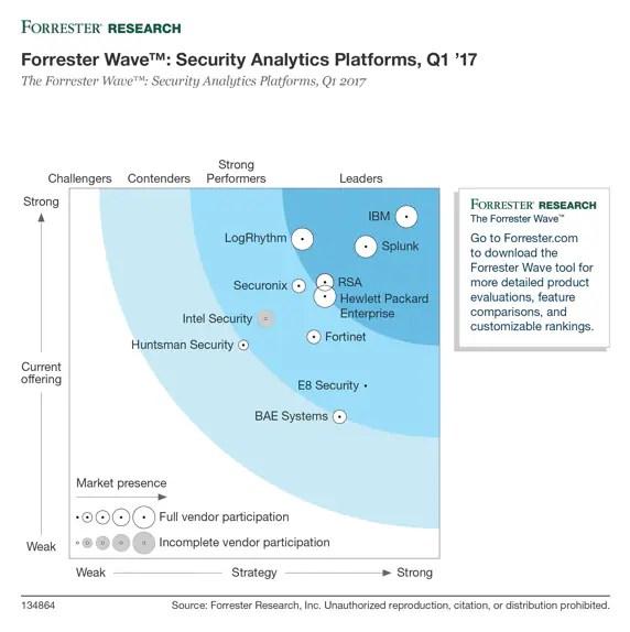 Database Security Forrester