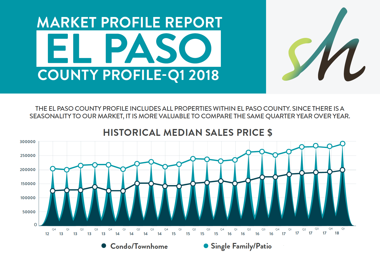 Q1 2018 Market Report for Colorado Springs