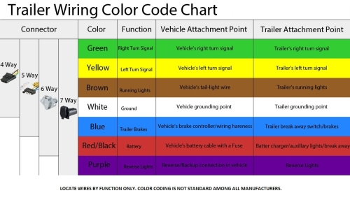 Sale Color Wire Coded