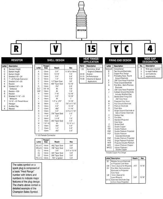 Chart Bosch Champion Plug Reference Cross