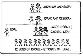 abraham and his guests sunday school # 20