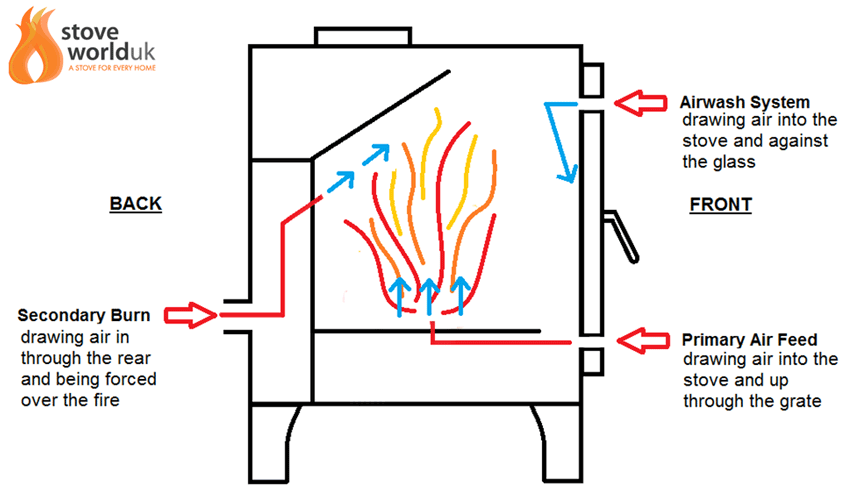 What Is Secondary Burn On A Wood Burning Stove
