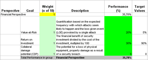 Information Security Audit Template