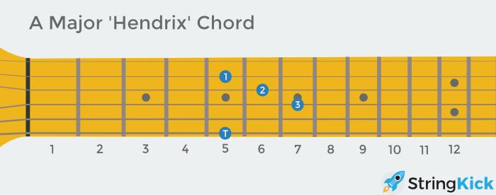 Bb Guitar Chord Variations