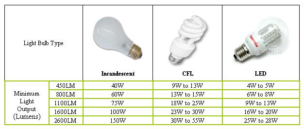Led Light Bulbs Wattage Conversion
