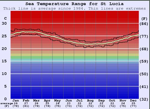Temperature St Lucia