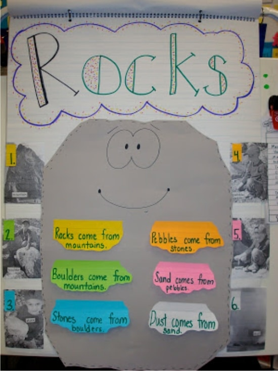 Poster School Project Middle Rock Cycle