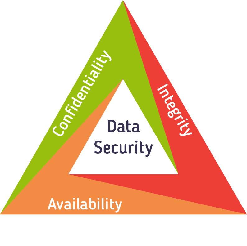 Importance Web Application Security