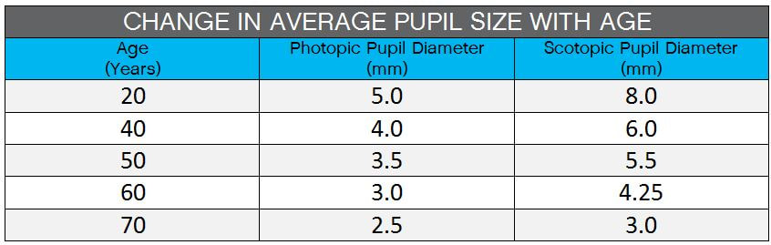 Kids and Blue Light: Pupil Size and Blue Light Exposure ...