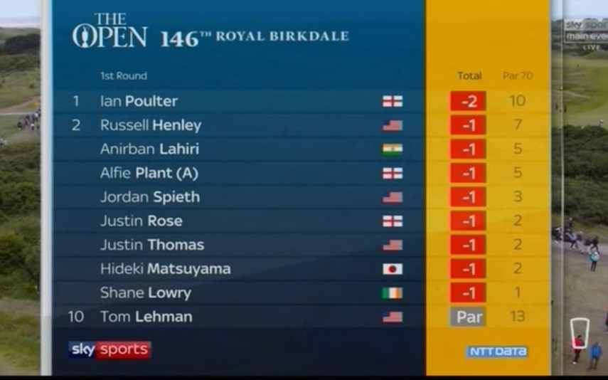 The Open 2017 first round  Paul Casey one shot off the lead as Rory     Leaderboard