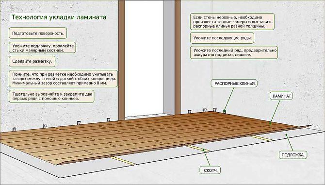 Γραφική απεικόνιση της τεχνολογίας Laminate Laying