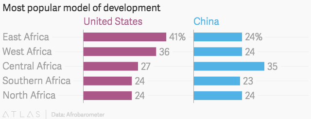 China's model is becoming more popular in Africa than the United States economic model — Quartz ...
