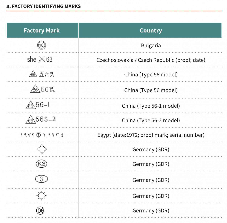 Gun Identification Serial Number
