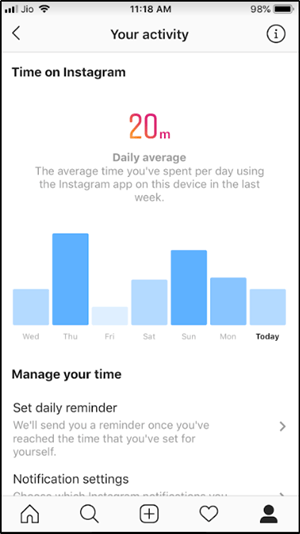 Average Daily Time on Instagram
