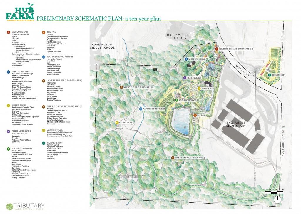 Master Plan The Hub Farm