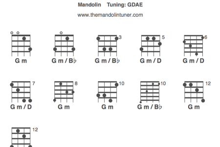 bb minor chord guitar » Full HD Pictures [4K Ultra] | Full Wallpapers