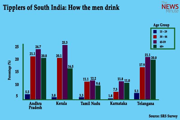 Andhra Pradesh Tops Smoking And Alcohol Consumption