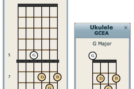 Ukulele Chords Perfect Two Path Decorations Pictures Full Path