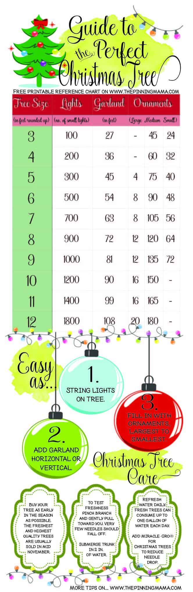 Keeping this handy! Great reference sheet for Christmas Tree decorating! How much garland do you need? How many lights do you need? How many ornaments do you need? All the answers are right here!