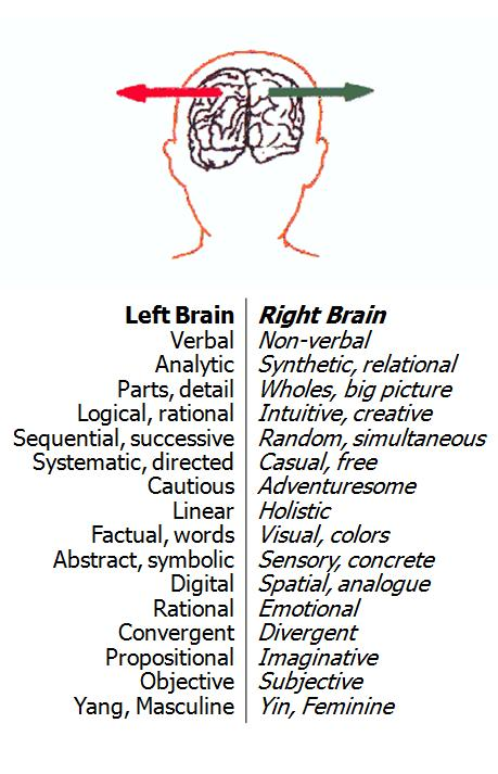 Have You Left Your Right Brain? — Pro Audio Files
