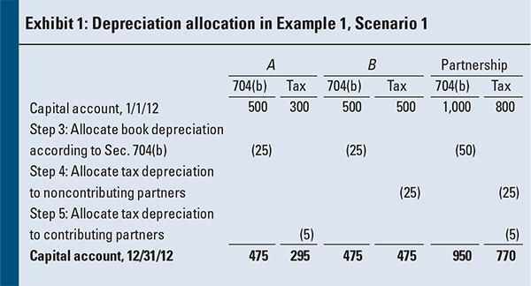 Estate Tax Summary