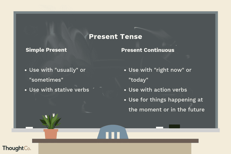 English Present Continuous Use
