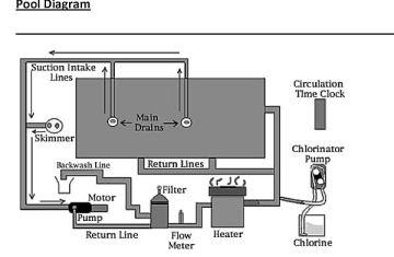 Swimming Pool Plumbing Schematic Diagram   Licensed HVAC and ...