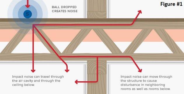 Best Interior Doors Sound Reduction