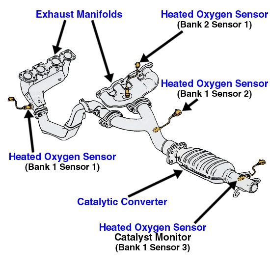 01 Chevy Cavalier Coolant System