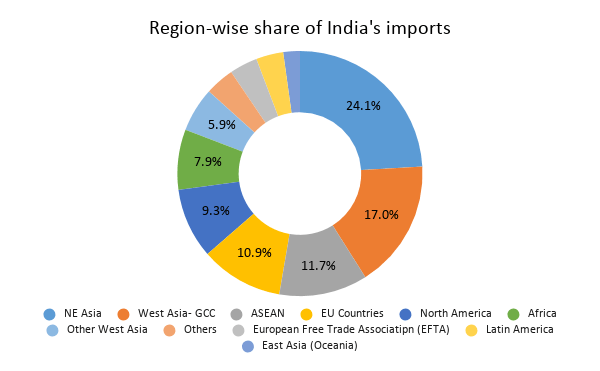 Region-wise share of India's imports