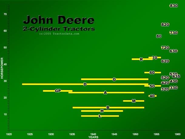 Tractordata Com John Deere Two Cylinder Series Tractors Chart