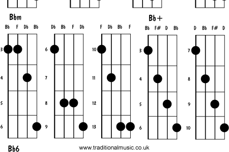 bbm guitar chord » Full HD Pictures [4K Ultra] | Full Wallpapers