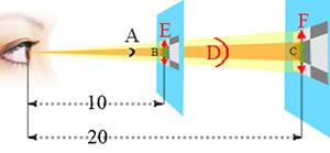 Satu contoh menggunakan nilai: piksel setiap darjah (mata pada segmen E dan F) dan sudut pandangan (sudut a)