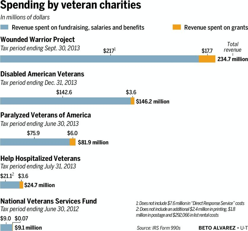 Disabled American Veterans Donation Scam