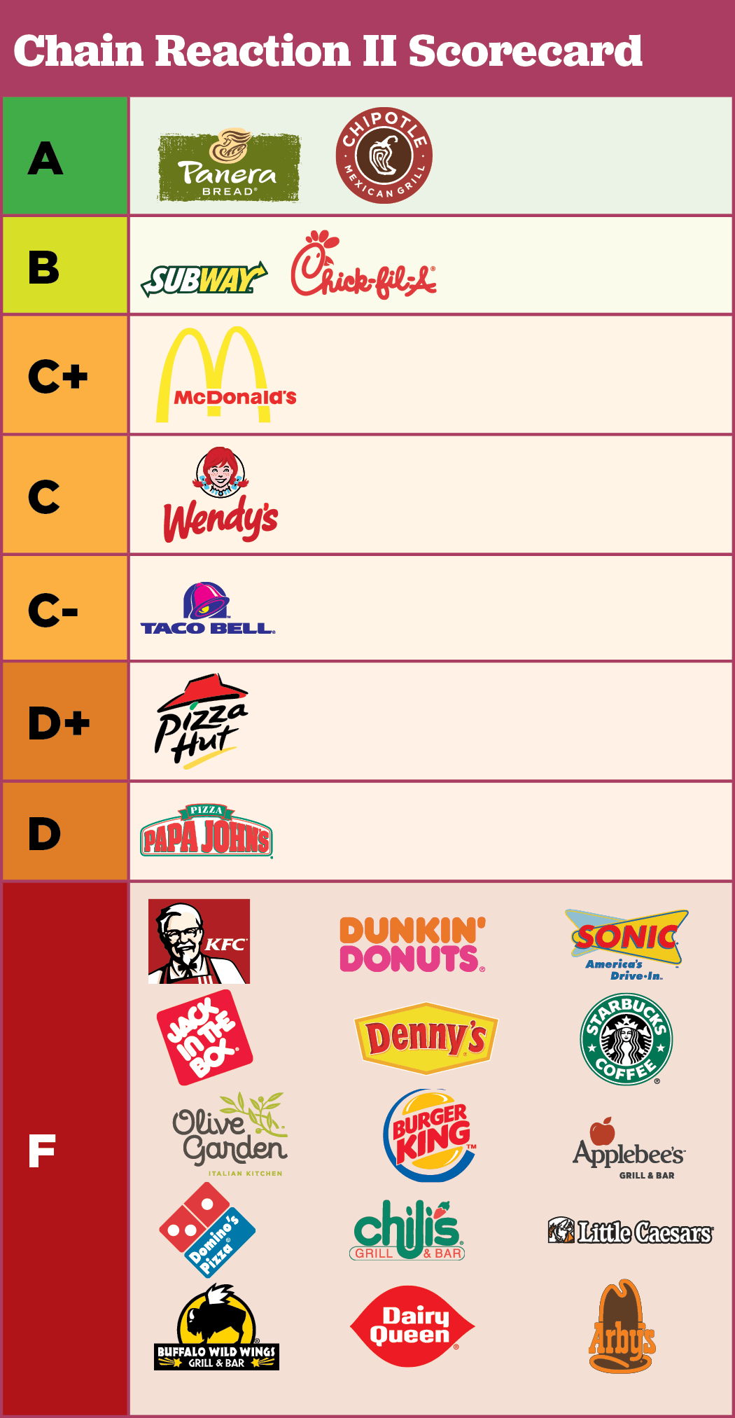 Different Fast Food Places