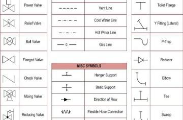 P Blueprint Symbols Plumbing D | Licensed HVAC and Plumbing