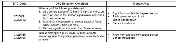 Wheel Tester Abs Sensor