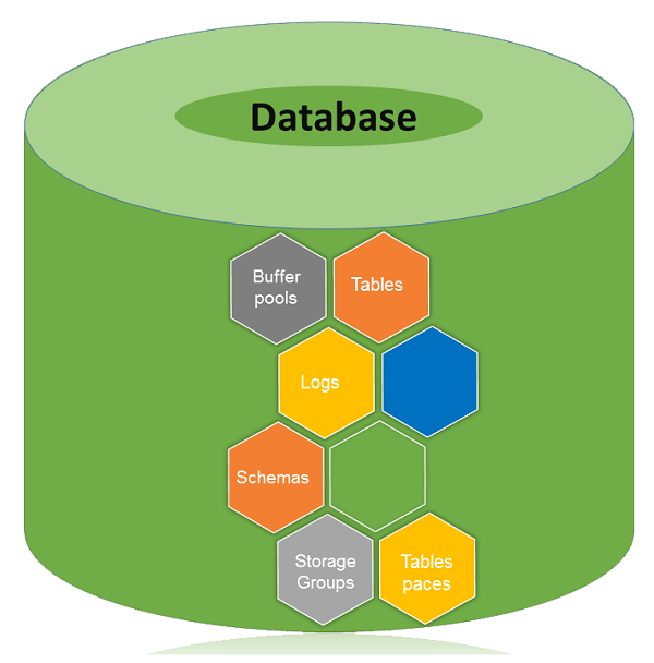 Database Security Questions And Answers