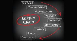 Supply Chain Management Idea