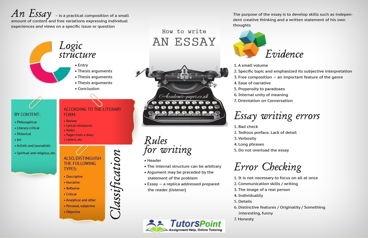 Creative essay guidelines