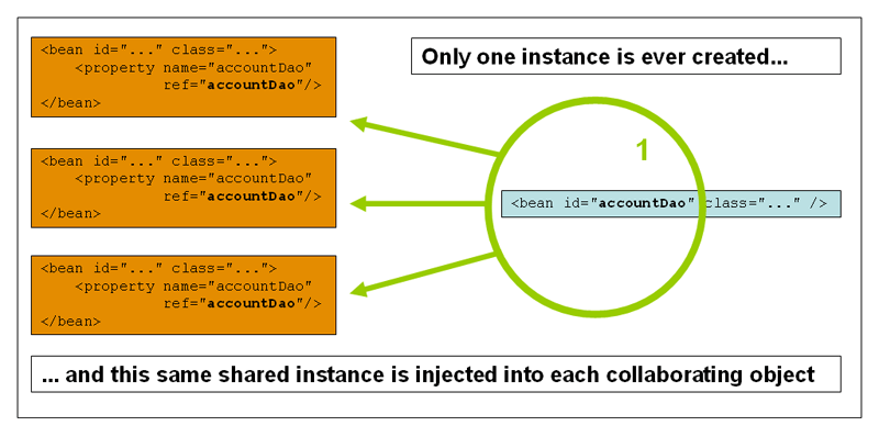 Difference between Context of a class and Instance of a class