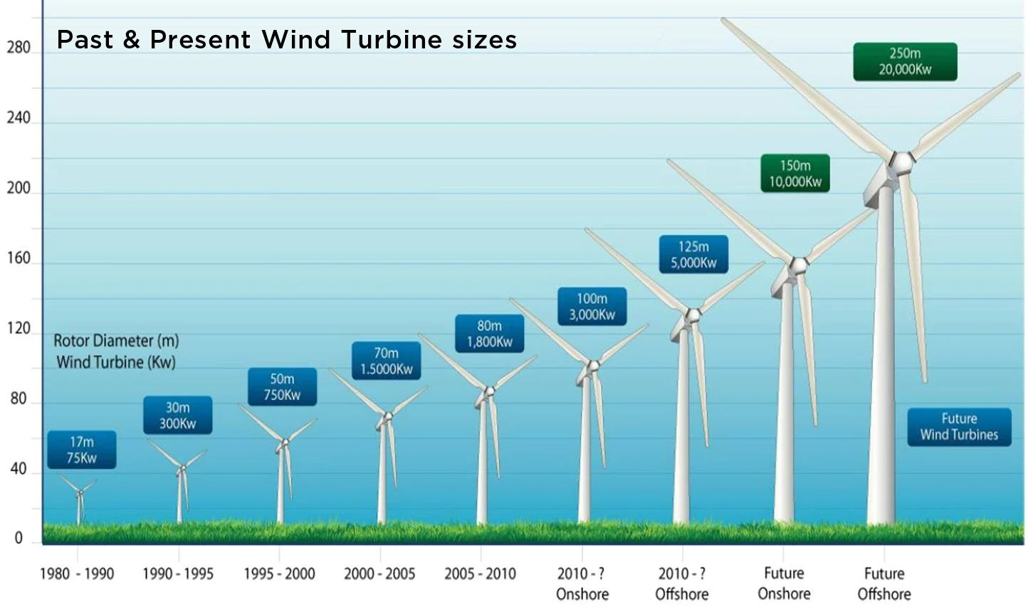 Wind Turbine Diagram How It Works