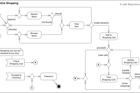 Sequence diagram vs use case path decorations pictures full path create uml diagrams online in seconds no special tools needed activity diagram vs sequence diagram new an interaction diagram for activity diagram vs ccuart Images