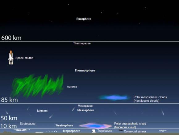 Northern Lights Color Chart