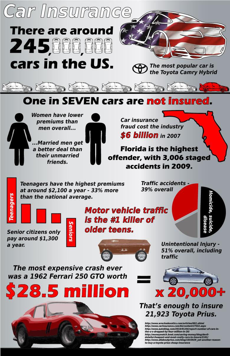 Car Insurance Quick Quote