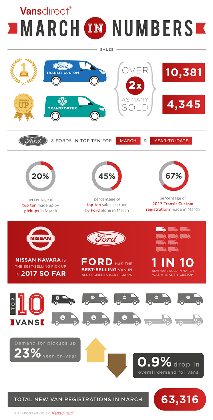 New Van Infographic March In Numbers