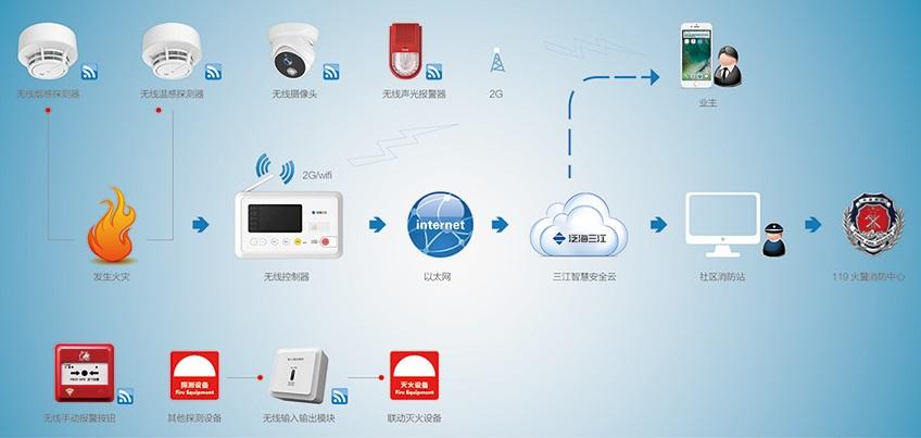 Wireless Burglar Alarm Installation