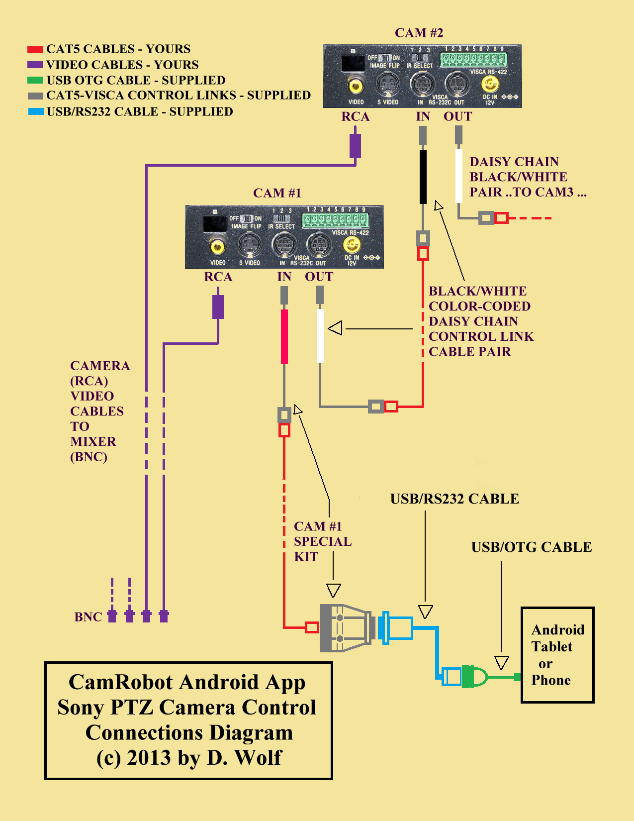 Android Otg Cable Diagram Wiring